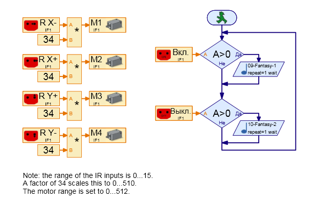 Пример программы для работы с ИК-приемником