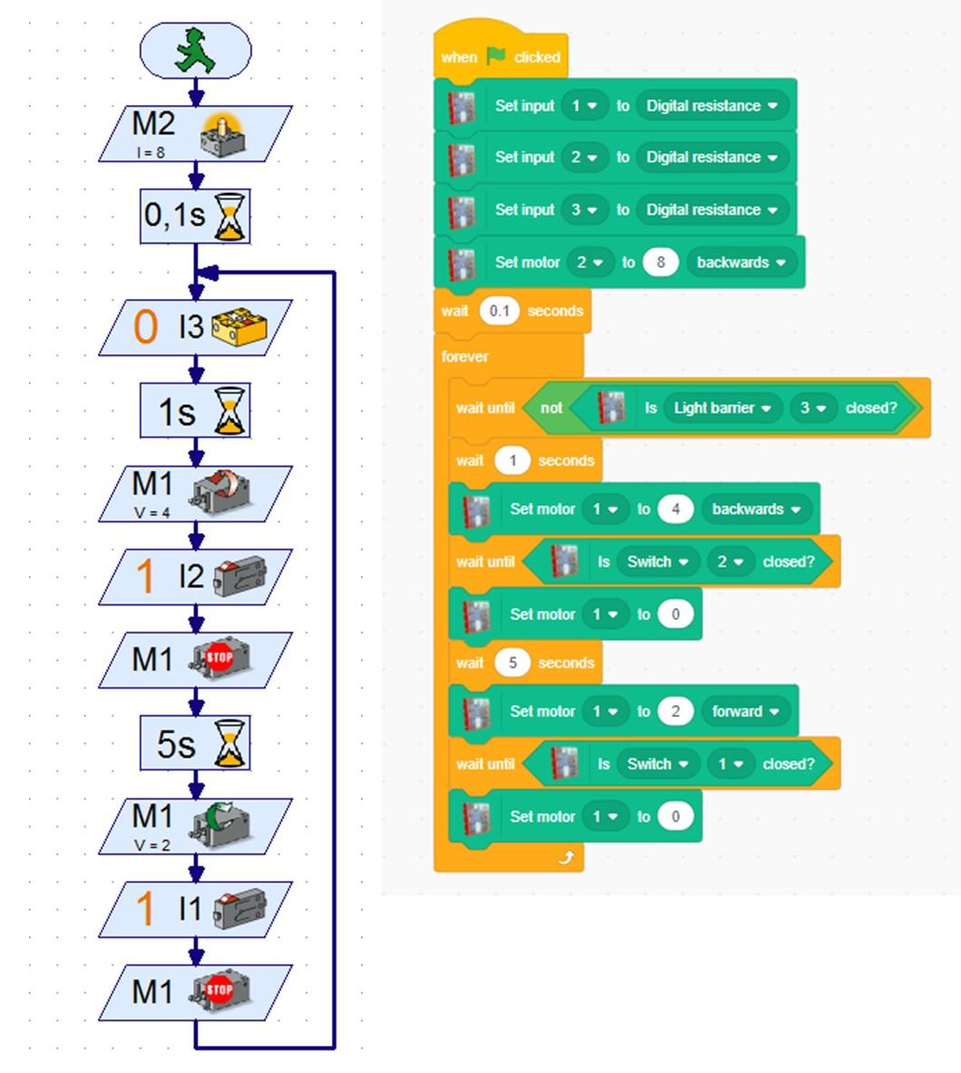 ROBO Pro Light vs Scratch