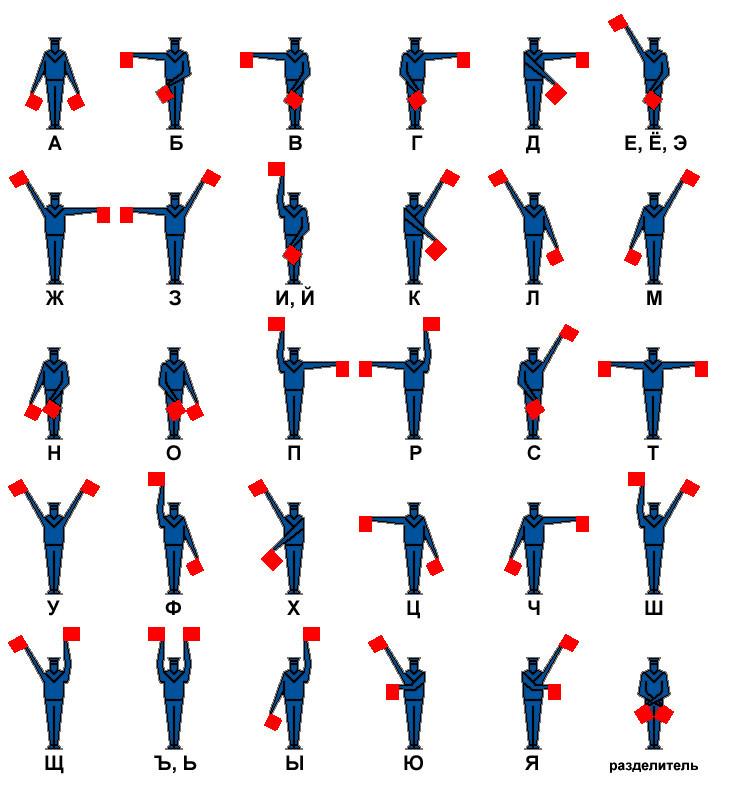 Таблица флажной семафорной азбуки
